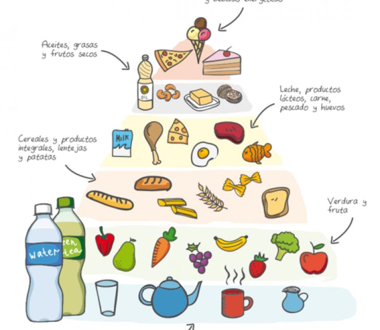 La pirámide de alimentos, una guía para una alimentación saludable.